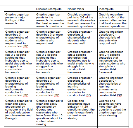 thesis statement rubric middle school